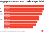加拿大专科医生薪酬:魁省医生比安省挣得多