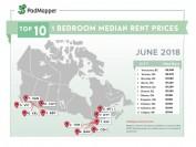 加拿大各大城市6月房租排行榜 你租亏了吗?