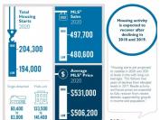 权威预测:加拿大房价触底反弹!明年底将反超2017年高位