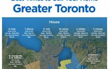 加拿大楼市风向变了 多伦多温哥华卖房最佳时机不是春天