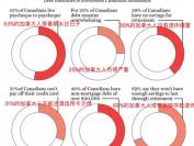 惊人数据:过半加拿大人都穷得系不上裤腰带