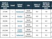 温哥华地区不只有温哥华和西温教育局,还有北温教育局
