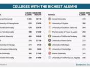 全球培养亿万富豪最多的20所大学,有19所在美国!