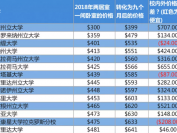 最便宜和最贵的美国大学