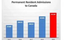 加拿大刚刚公布了《 2020-2022年移民水平计划》的详细信息