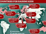 全球最适合孩子成长的国家排行榜 加拿大第四