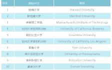 2020 QS美国大学排名发布!