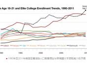 饶毅:提高美国名牌大学录取华人的一个方法