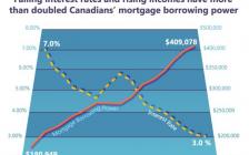 加拿大打击外国房屋买家是虚晃一枪:房价上涨根源在这