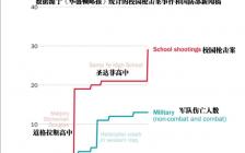 美国今年死于枪击案学生比美军伤亡都多