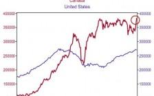 加拿大满银经济师:加国房价远超美国