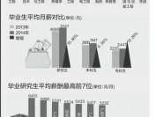 广东发布毕业生就业报告 临床医学博士平均月薪2100元