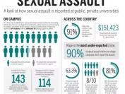 哈佛、斯坦福、哥大…如何遏制校园性侵,整个美国都在寻找答案