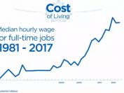 加拿大什么工作薪资涨幅最大?最好和最差职业是什么?这张图让你一目了然!
