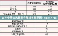 2014年加拿大逾300中国留学生被逐出境