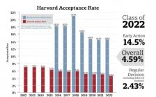 """被控歧视亚裔 哈佛校长拒让步 校方驳斥""""亚裔学生没个性"""""""