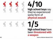 40%男生称在学校里被打过!77%安省公立学校却说没有校园暴力!