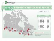 加拿大多伦多最新房租报道 今年你还租得起吗?