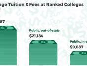 美国大学学费30年以来上涨率下滑,普林斯顿带头降价!