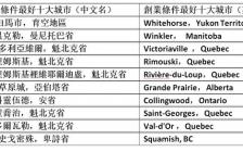 经营小生意 加拿大最佳城市排名