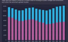 国际学生数量锐减对美国大学造成重大冲击