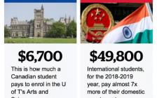 一年9个亿 学费再涨6%。多伦多大学重度依赖国际留学生!