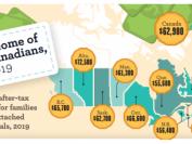 加拿大家庭税后年收入最高省超7万加币  阿尔伯塔省夺冠