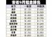 安省10个人口最多的城市 哪里租房最便宜?