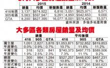 约克区房价:所有类型物业均价按年升13.95%