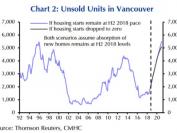 主要是这个原因 今年大多伦多地区房价还会进一步下降