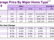 8月大多伦多地区GTA房屋销量及房价双双回升 独立屋最抢眼