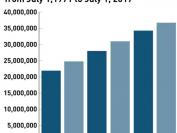 加拿大人口已突破3700万!近期人口增长速度空前